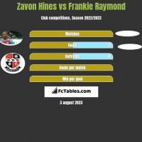 Zavon Hines vs Frankie Raymond h2h player stats