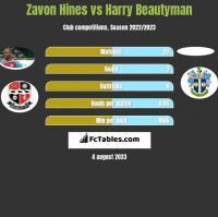 Zavon Hines vs Harry Beautyman h2h player stats