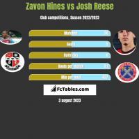 Zavon Hines vs Josh Reese h2h player stats
