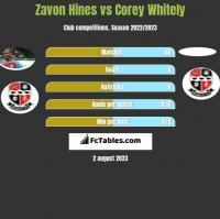 Zavon Hines vs Corey Whitely h2h player stats