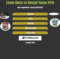 Zavon Hines vs George Tuson-Firth h2h player stats