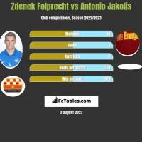 Zdenek Folprecht vs Antonio Jakolis h2h player stats