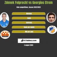 Zdenek Folprecht vs Georgios Efrem h2h player stats