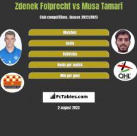 Zdenek Folprecht vs Musa Tamari h2h player stats
