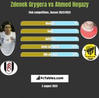 Zdenek Grygera vs Ahmed Hegazy h2h player stats