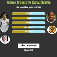 Zdenek Grygera vs Cyrus Christie h2h player stats