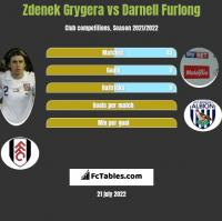 Zdenek Grygera vs Darnell Furlong h2h player stats