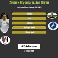 Zdenek Grygera vs Joe Bryan h2h player stats