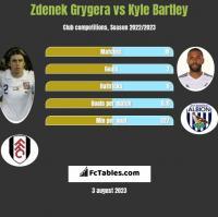Zdenek Grygera vs Kyle Bartley h2h player stats