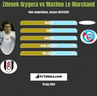 Zdenek Grygera vs Maxime Le Marchand h2h player stats