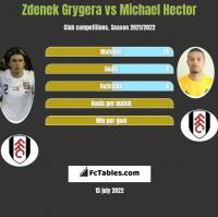 Zdenek Grygera vs Michael Hector h2h player stats