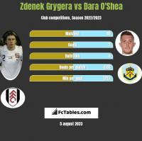 Zdenek Grygera vs Dara O'Shea h2h player stats