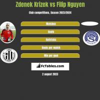Zdenek Krizek vs Filip Nguyen h2h player stats