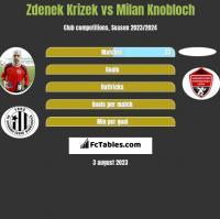Zdenek Krizek vs Milan Knobloch h2h player stats