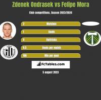 Zdenek Ondrasek vs Felipe Mora h2h player stats