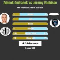 Zdenek Ondrasek vs Jeremy Ebobisse h2h player stats