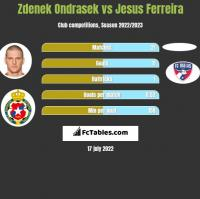 Zdenek Ondrasek vs Jesus Ferreira h2h player stats