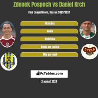 Zdenek Pospech vs Daniel Krch h2h player stats