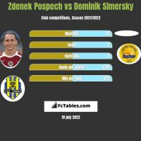 Zdenek Pospech vs Dominik Simersky h2h player stats
