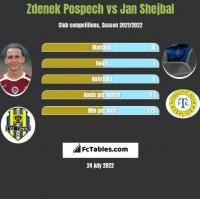 Zdenek Pospech vs Jan Shejbal h2h player stats