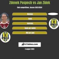 Zdenek Pospech vs Jan Zidek h2h player stats