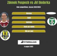 Zdenek Pospech vs Jiri Bederka h2h player stats