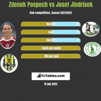 Zdenek Pospech vs Josef Jindrisek h2h player stats