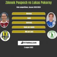 Zdenek Pospech vs Lukas Pokorny h2h player stats