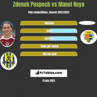 Zdenek Pospech vs Manel Royo h2h player stats