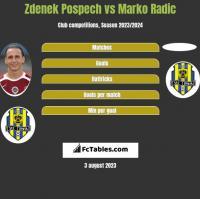 Zdenek Pospech vs Marko Radić h2h player stats