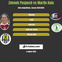 Zdenek Pospech vs Martin Hala h2h player stats