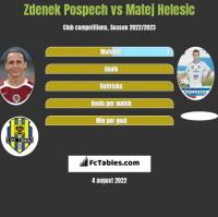 Zdenek Pospech vs Matej Helesic h2h player stats