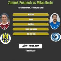 Zdenek Pospech vs Milan Kerbr h2h player stats