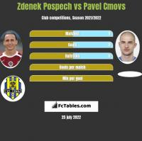 Zdenek Pospech vs Pavel Cmovs h2h player stats