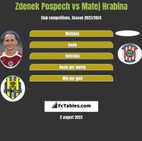 Zdenek Pospech vs Matej Hrabina h2h player stats