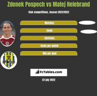 Zdenek Pospech vs Matej Helebrand h2h player stats