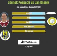 Zdenek Pospech vs Jan Knapik h2h player stats