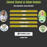 Zdenek Zlamal vs Adam Bogdan h2h player stats