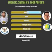 Zdenek Zlamal vs Joel Pereira h2h player stats