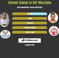 Zdenek Zlamal vs Ofir Marciano h2h player stats