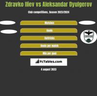 Zdravko Iliev vs Aleksandar Dyulgerov h2h player stats