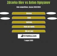 Zdravko Iliev vs Anton Ognyanov h2h player stats