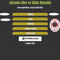 Zdravko Iliev vs Dinis Almeida h2h player stats