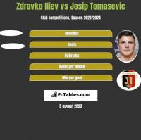 Zdravko Iliev vs Josip Tomasevic h2h player stats