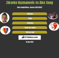 Zdravko Kuzmanovic vs Alex Song h2h player stats