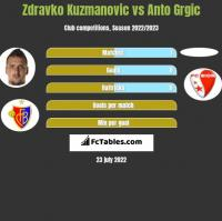 Zdravko Kuzmanovic vs Anto Grgic h2h player stats