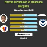 Zdravko Kuzmanovic vs Francesco Margiotta h2h player stats