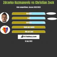 Zdravko Kuzmanovic vs Christian Zock h2h player stats