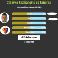 Zdravko Kuzmanovic vs Ramires h2h player stats
