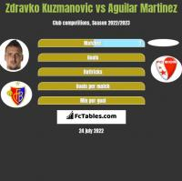 Zdravko Kuzmanovic vs Aguilar Martinez h2h player stats